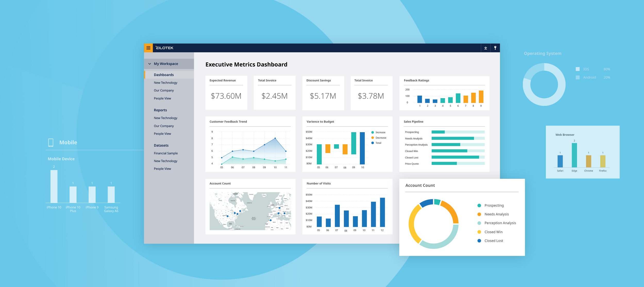 The digital experience platform dashboard allows the user to see metrics from all digital touch points in once place.